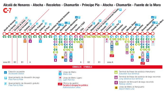 Linea cercanias c7 de Madrid - Los viajes de Margalliver